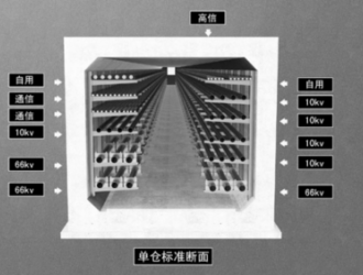 沈阳浑南新城综合管廊